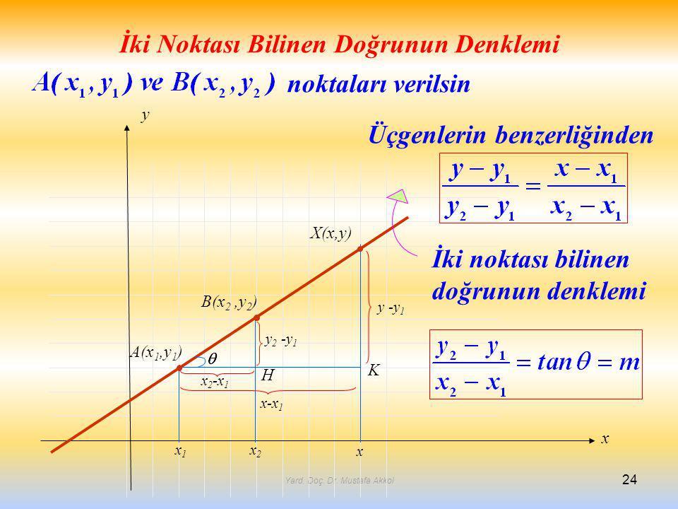 Yard. Doç. Dr. Mustafa Akkol 24 İki Noktası Bilinen Doğrunun Denklemi x y x1x1 x2x2 x x 2 -x 1 x-x 1 y 2 -y 1 y -y 1 A(x 1,y 1 ) B(x 2,y 2 ) X(x,y) H1