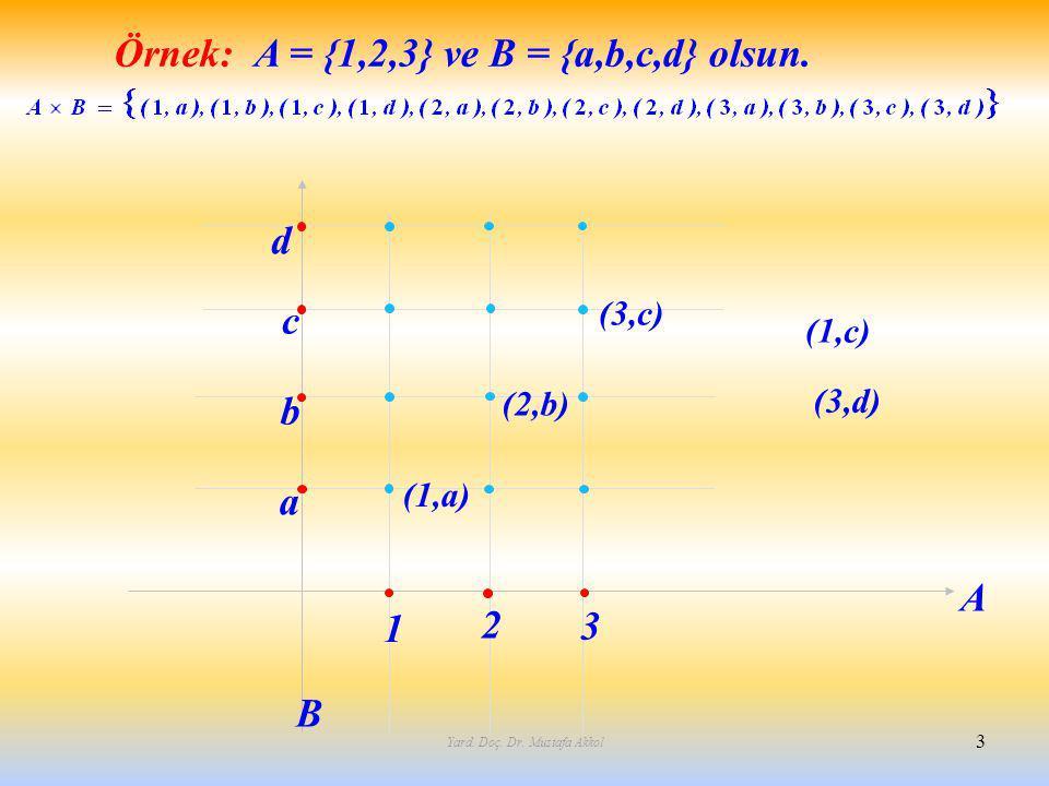 Yard. Doç. Dr. Mustafa Akkol 3 1 2 3 b c d a A B (1,a) (2,b) (3,c) Örnek:A = {1,2,3} ve B = {a,b,c,d} olsun. (1,c) (3,d)