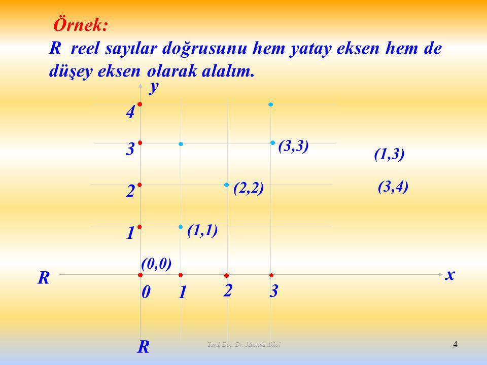 Yard. Doç. Dr. Mustafa Akkol 4 1 2 3 2 3 4 1 R R (1,1) (2,2) (3,3) Örnek: R reel sayılar doğrusunu hem yatay eksen hem de düşey eksen olarak alalım. x