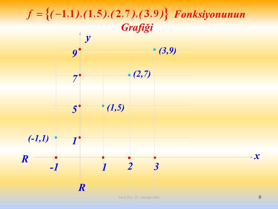 Yard. Doç. Dr. Mustafa Akkol 9 1 2 3 5 7 9 1 R R (-1,1) (1,5) (3,9) x y Fonksiyonunun Grafiği (2,7)