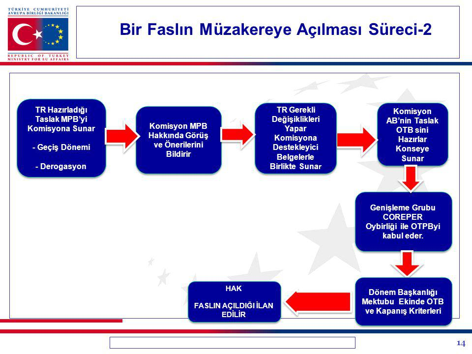 14 Bir Faslın Müzakereye Açılması Süreci-2 TR Hazırladığı Taslak MPB'yi Komisyona Sunar - Geçiş Dönemi - Derogasyon TR Hazırladığı Taslak MPB'yi Komis