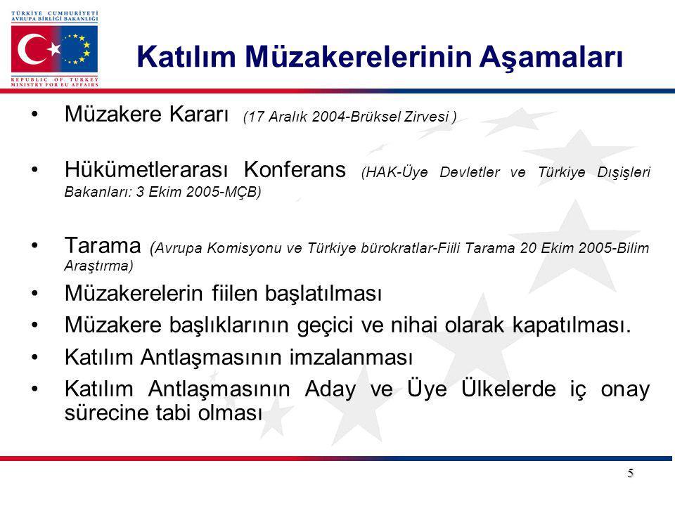 Katılım Müzakerelerinin Aşamaları Müzakere Kararı (17 Aralık 2004-Brüksel Zirvesi ) Hükümetlerarası Konferans (HAK-Üye Devletler ve Türkiye Dışişleri Bakanları: 3 Ekim 2005-MÇB) Tarama ( Avrupa Komisyonu ve Türkiye bürokratlar-Fiili Tarama 20 Ekim 2005-Bilim Araştırma) Müzakerelerin fiilen başlatılması Müzakere başlıklarının geçici ve nihai olarak kapatılması.