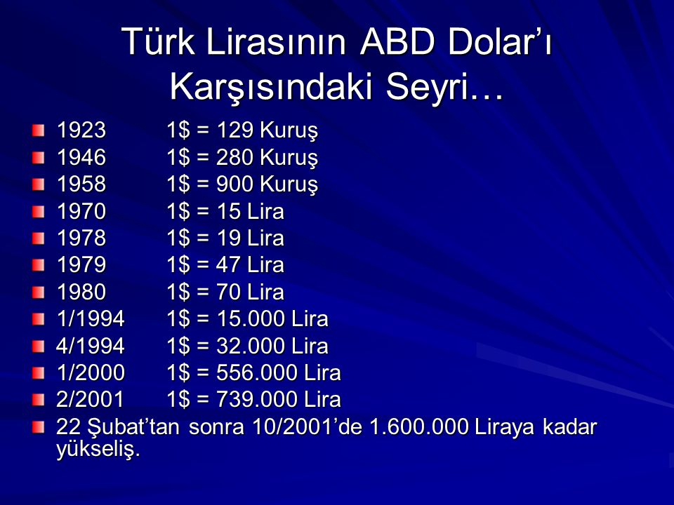 Türk Lirasının ABD Dolar'ı Karşısındaki Seyri… 19231$ = 129 Kuruş 19461$ = 280 Kuruş 19581$ = 900 Kuruş 19701$ = 15 Lira 19781$ = 19 Lira 19791$ = 47 Lira 19801$ = 70 Lira 1/1994 1$ = 15.000 Lira 4/1994 1$ = 32.000 Lira 1/20001$ = 556.000 Lira 2/20011$ = 739.000 Lira 22 Şubat'tan sonra 10/2001'de 1.600.000 Liraya kadar yükseliş.