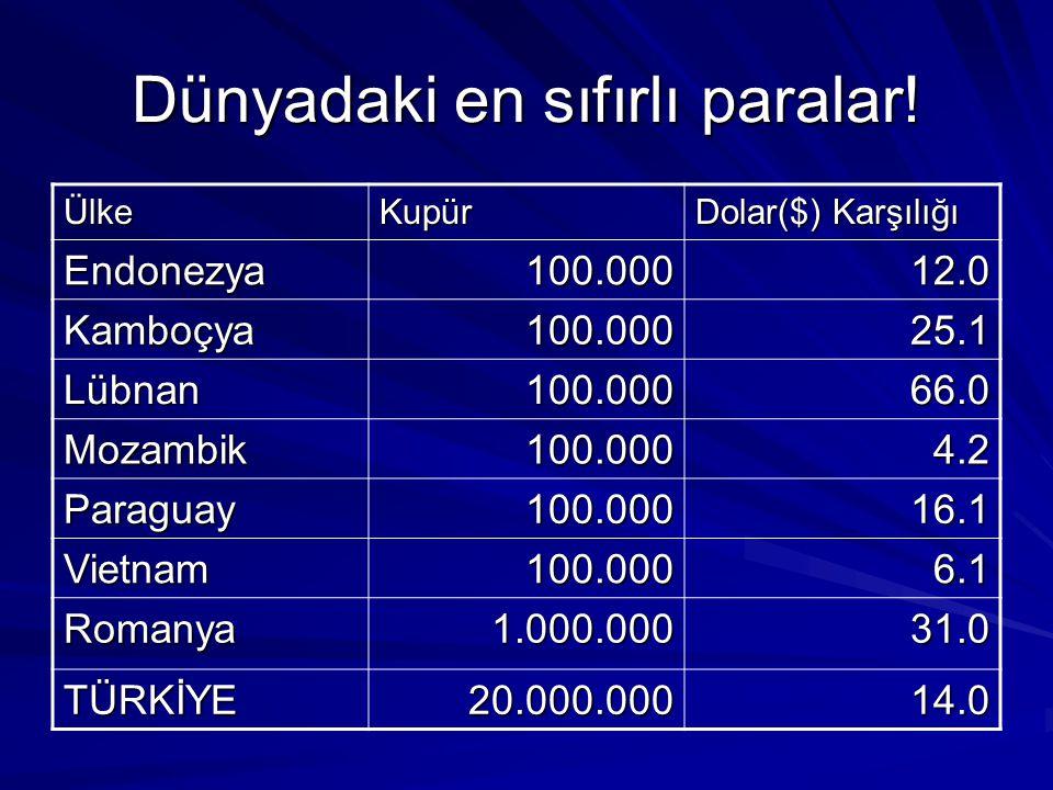 Dünyadaki en sıfırlı paralar! ÜlkeKupür Dolar($) Karşılığı Endonezya100.00012.0 Kamboçya100.00025.1 Lübnan100.00066.0 Mozambik100.0004.2 Paraguay100.0