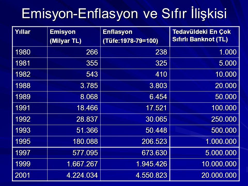 Emisyon-Enflasyon ve Sıfır İlişkisi YıllarEmisyon (Milyar TL) Enflasyon(Tüfe:1978-79=100) Tedavüldeki En Çok Sıfırlı Banknot (TL) 19802662381.000 1981