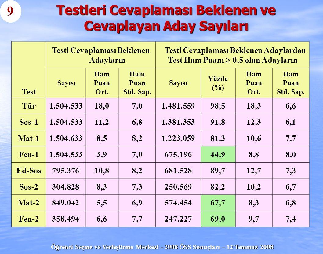 Öğrenci Seçme ve Yerleştirme Merkezi - 2008 ÖSS Sonuçları – 12 Temmuz 2008 Test Testi Cevaplaması Beklenen Adayların Testi Cevaplaması Beklenen Adayla
