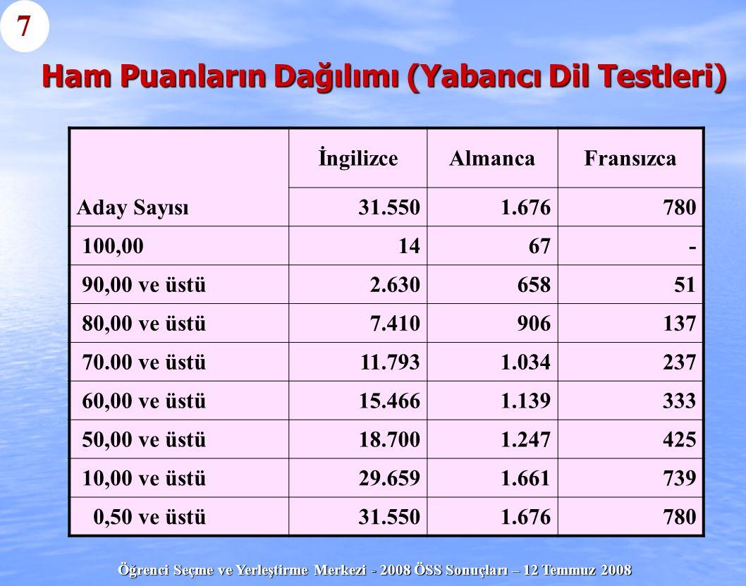 Öğrenci Seçme ve Yerleştirme Merkezi - 2008 ÖSS Sonuçları – 12 Temmuz 2008 Ham Puanların Dağılımı (Yabancı Dil Testleri) İngilizceAlmancaFransızca Ada