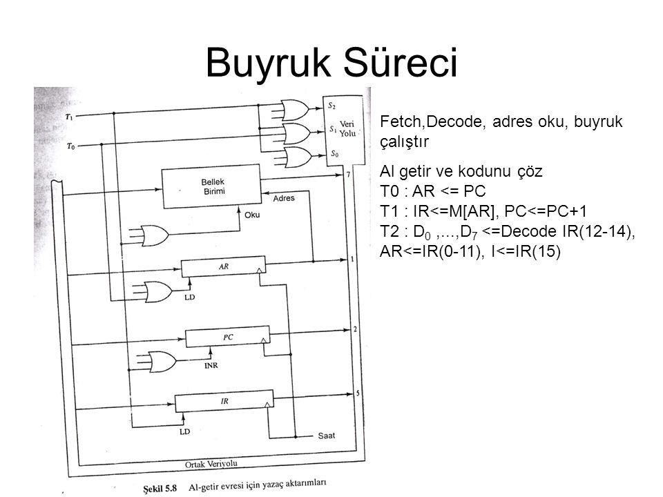 Buyruk Süreci Fetch,Decode, adres oku, buyruk çalıştır Al getir ve kodunu çöz T0 : AR <= PC T1 : IR<=M[AR], PC<=PC+1 T2 : D 0,...,D 7 <=Decode IR(12-1