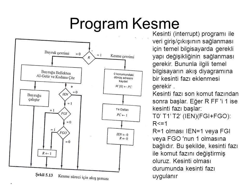 Program Kesme Kesinti (interrupt) programı ile veri giriş/çıkışının sağlanması için temel bilgisayarda gerekli yapı değişikliğinin sağlanması gerekir.