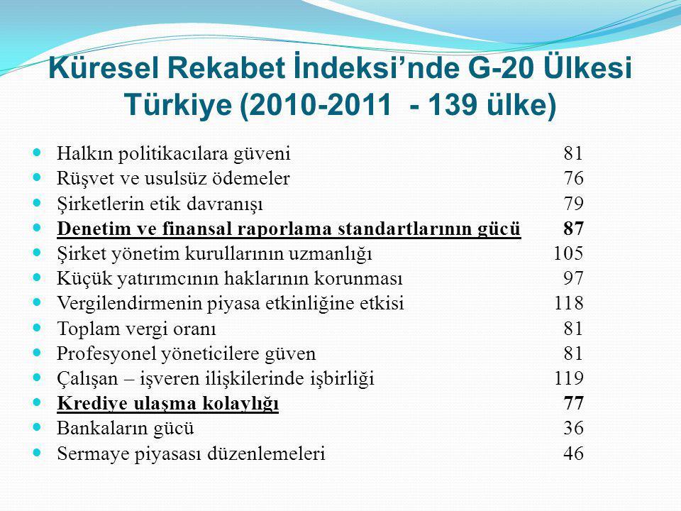 Küresel Rekabet İndeksi'nde G-20 Ülkesi Türkiye (2010-2011 - 139 ülke) Halkın politikacılara güveni81 Rüşvet ve usulsüz ödemeler76 Şirketlerin etik da