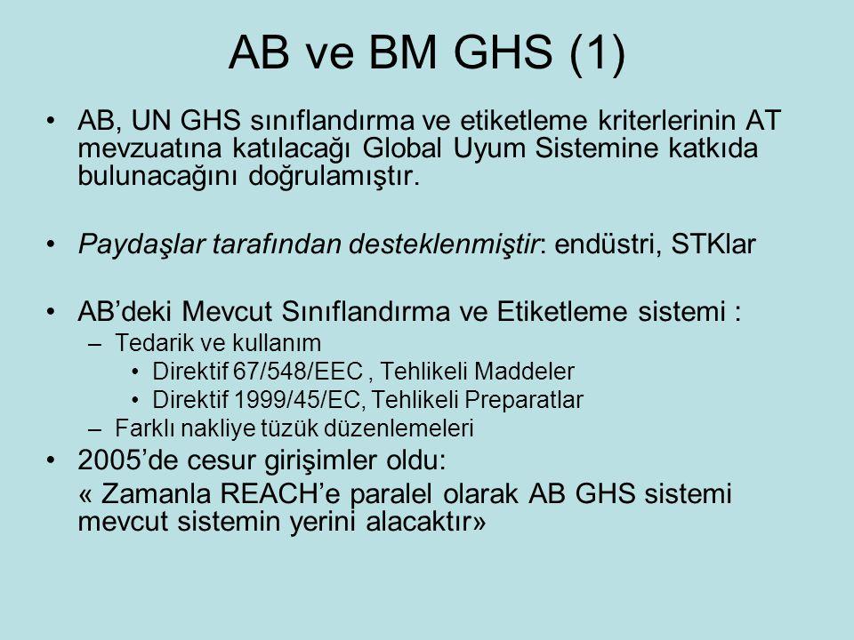 AB ve BM GHS (1) AB, UN GHS sınıflandırma ve etiketleme kriterlerinin AT mevzuatına katılacağı Global Uyum Sistemine katkıda bulunacağını doğrulamıştır.