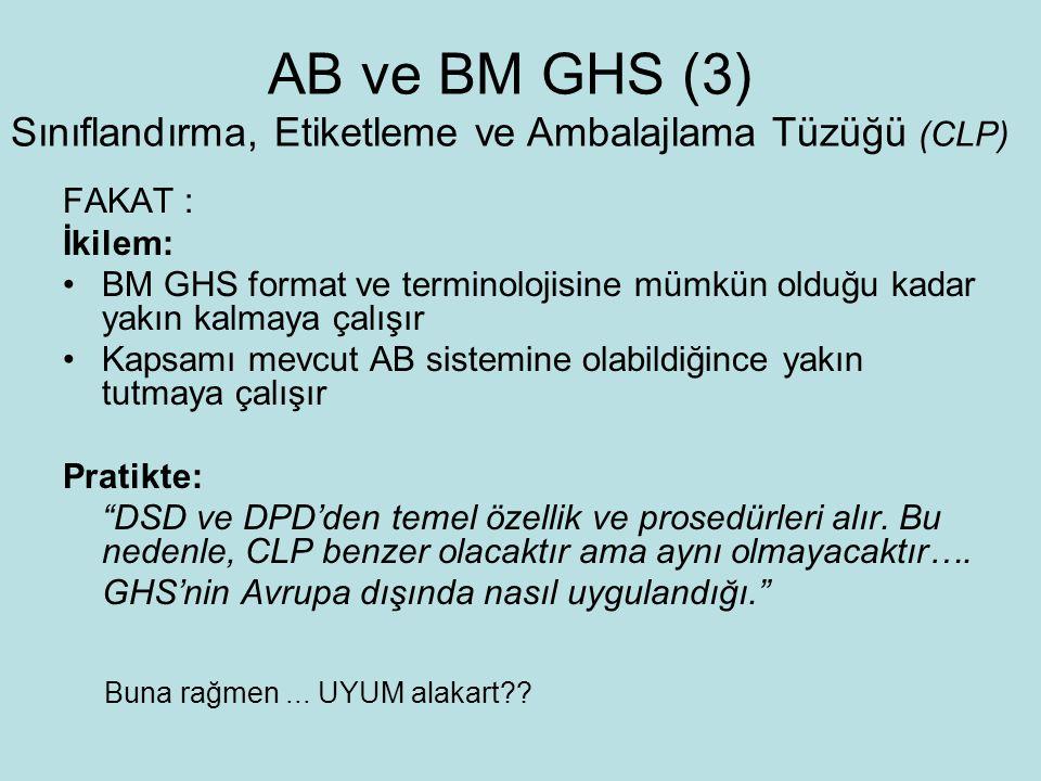 FAKAT : İkilem: BM GHS format ve terminolojisine mümkün olduğu kadar yakın kalmaya çalışır Kapsamı mevcut AB sistemine olabildiğince yakın tutmaya çalışır Pratikte: DSD ve DPD'den temel özellik ve prosedürleri alır.