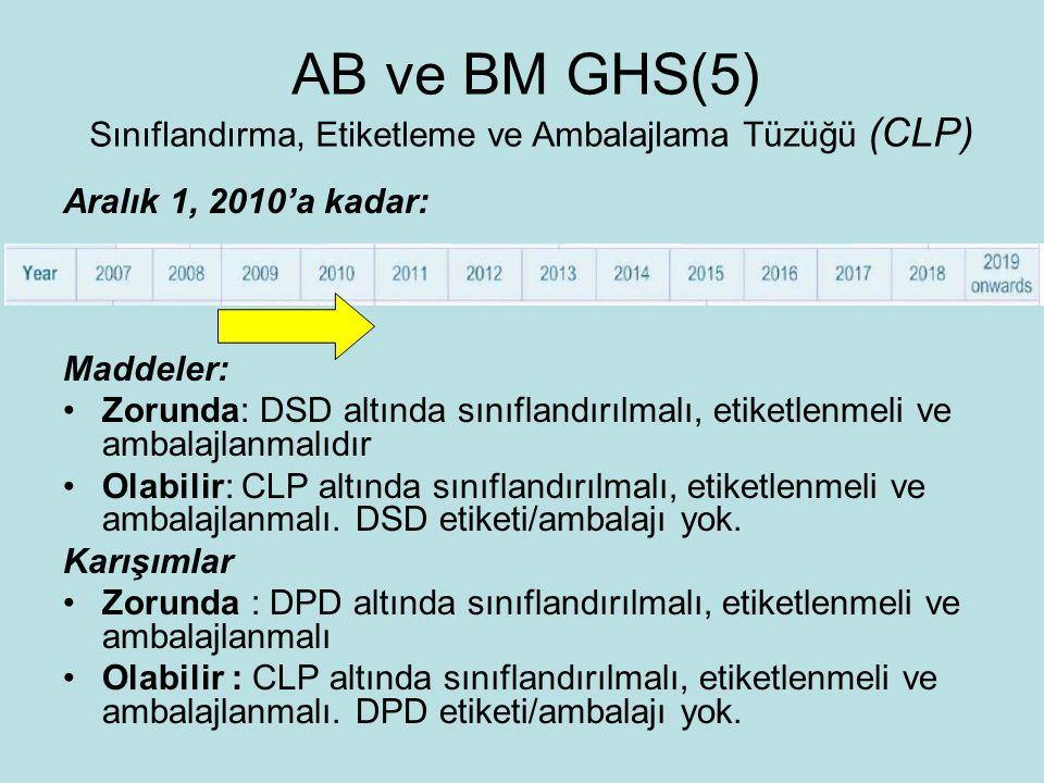 Aralık 1, 2010'a kadar: Maddeler: Zorunda: DSD altında sınıflandırılmalı, etiketlenmeli ve ambalajlanmalıdır Olabilir: CLP altında sınıflandırılmalı, etiketlenmeli ve ambalajlanmalı.