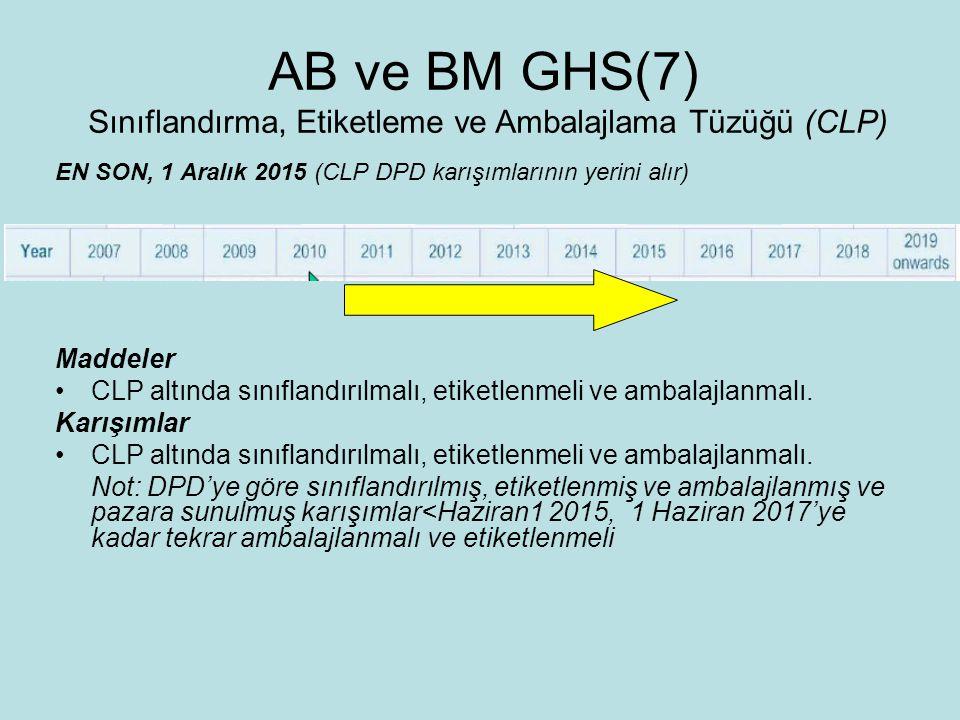 EN SON, 1 Aralık 2015 (CLP DPD karışımlarının yerini alır) Maddeler CLP altında sınıflandırılmalı, etiketlenmeli ve ambalajlanmalı.