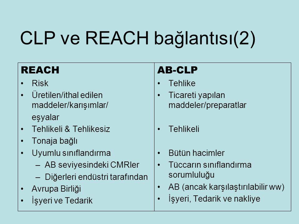 CLP ve REACH bağlantısı(2) REACH Risk Üretilen/ithal edilen maddeler/karışımlar/ eşyalar Tehlikeli & Tehlikesiz Tonaja bağlı Uyumlu sınıflandırma –AB seviyesindeki CMRler –Diğerleri endüstri tarafından Avrupa Birliği İşyeri ve Tedarik AB-CLP Tehlike Ticareti yapılan maddeler/preparatlar Tehlikeli Bütün hacimler Tüccarın sınıflandırma sorumluluğu AB (ancak karşılaştırılabilir ww) İşyeri, Tedarik ve nakliye
