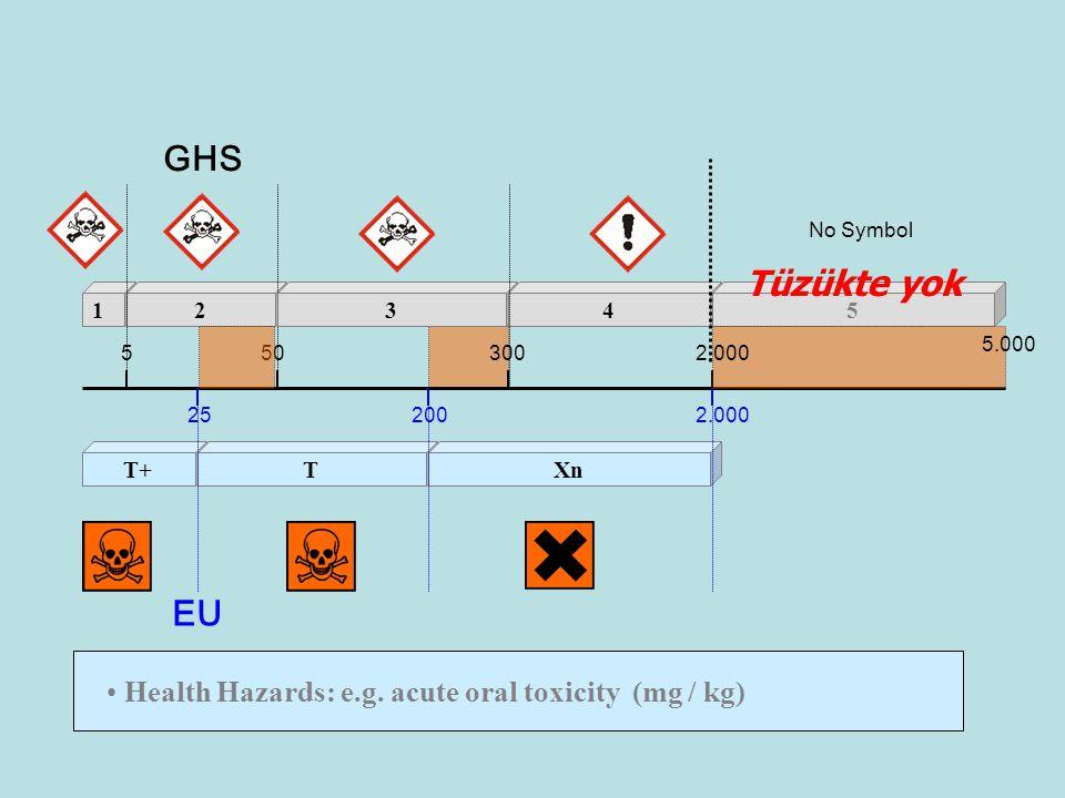 Health Hazards: e.g.