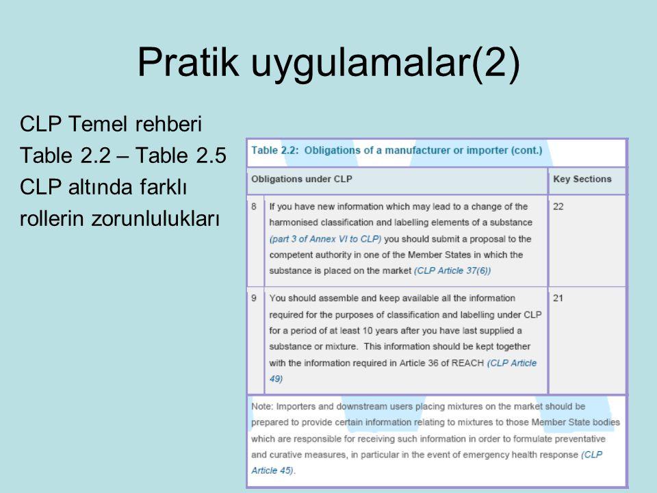 Pratik uygulamalar(2) CLP Temel rehberi Table 2.2 – Table 2.5 CLP altında farklı rollerin zorunlulukları