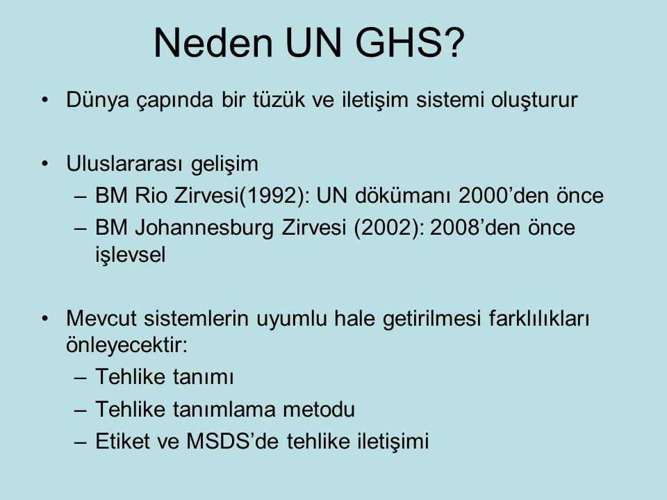 Neden UN GHS.