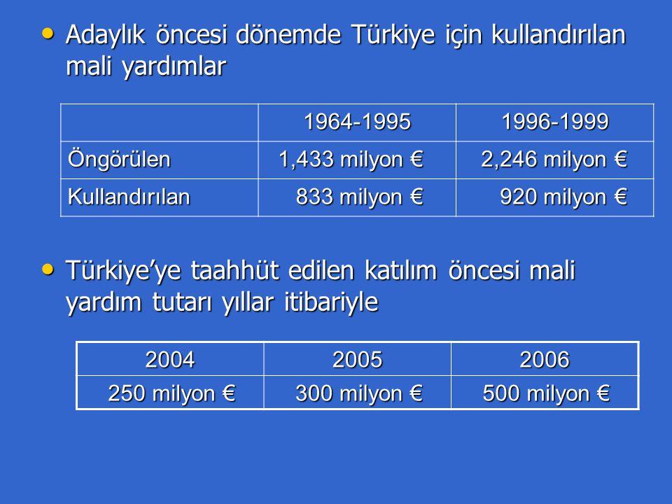 Adaylık öncesi dönemde Türkiye için kullandırılan mali yardımlar Adaylık öncesi dönemde Türkiye için kullandırılan mali yardımlar Türkiye'ye taahhüt edilen katılım öncesi mali yardım tutarı yıllar itibariyle Türkiye'ye taahhüt edilen katılım öncesi mali yardım tutarı yıllar itibariyle 1964-19951996-1999 Öngörülen 1,433 milyon € 1,433 milyon € 2,246 milyon € 2,246 milyon € Kullandırılan 833 milyon € 833 milyon € 920 milyon € 920 milyon € 200420052006 250 milyon € 250 milyon € 300 milyon € 300 milyon € 500 milyon € 500 milyon €
