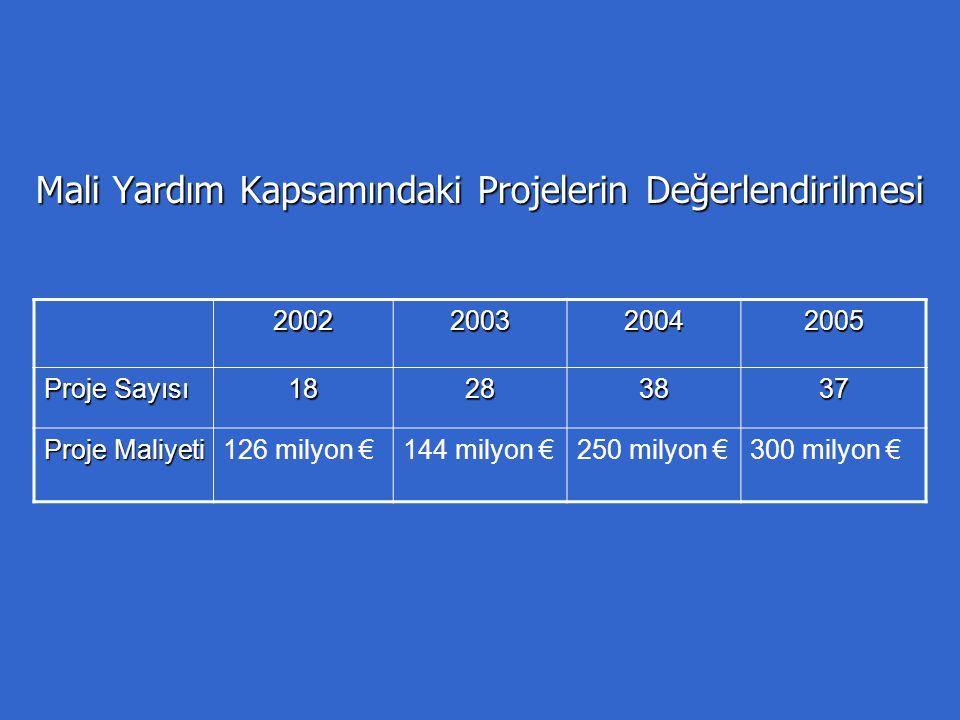 Mali Yardım Kapsamındaki Projelerin Değerlendirilmesi 2002200320042005 Proje Sayısı 18283837 Proje Maliyeti 126 milyon €144 milyon €250 milyon €300 milyon €