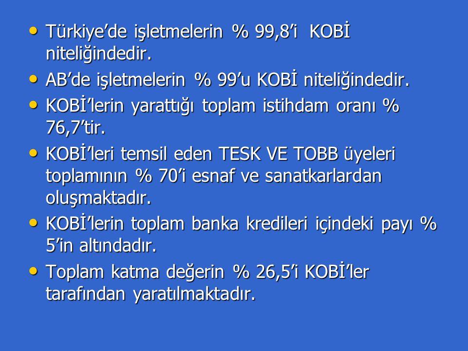 Türkiye'de işletmelerin % 99,8'i KOBİ niteliğindedir.