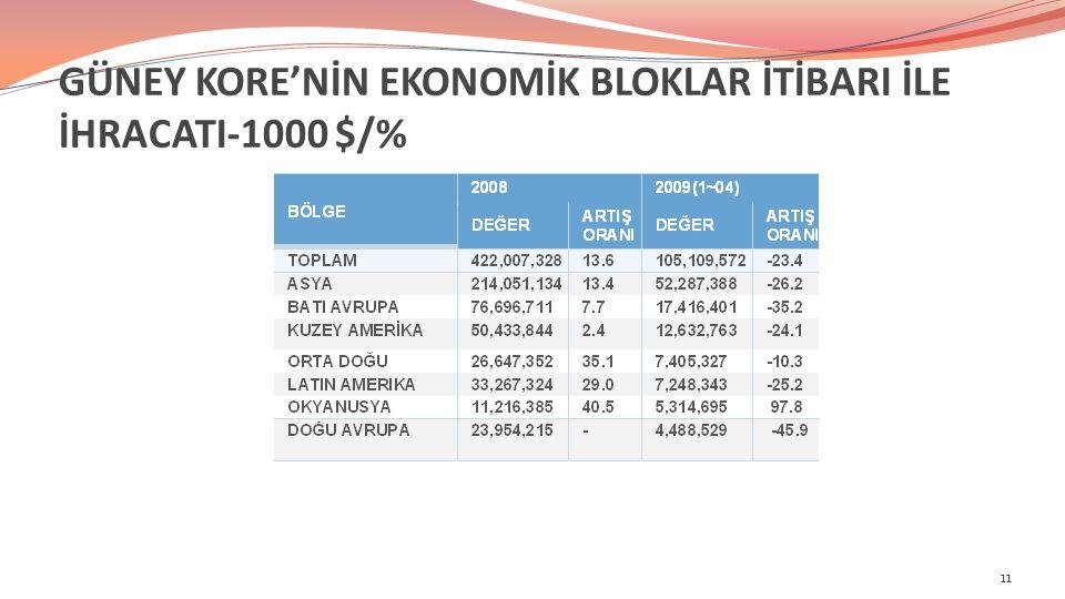GÜNEY KORE'NİN EKONOMİK BLOKLAR İTİBARI İLE İHRACATI-1000 $/% 11