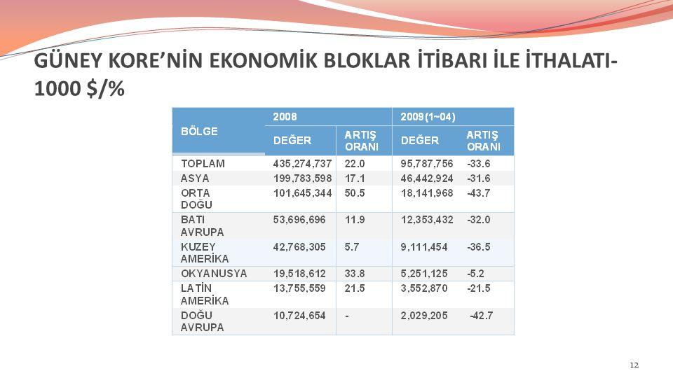 GÜNEY KORE'NİN EKONOMİK BLOKLAR İTİBARI İLE İTHALATI- 1000 $/% 12