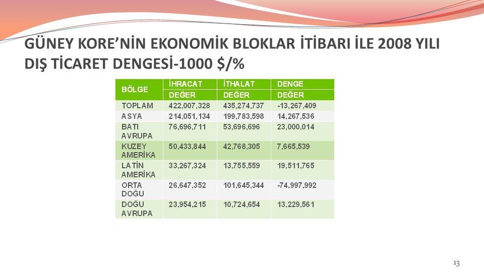 GÜNEY KORE'NİN EKONOMİK BLOKLAR İTİBARI İLE 2008 YILI DIŞ TİCARET DENGESİ-1000 $/% 13
