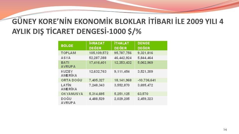 GÜNEY KORE'NİN EKONOMİK BLOKLAR İTİBARI İLE 2009 YILI 4 AYLIK DIŞ TİCARET DENGESİ-1000 $/% 14