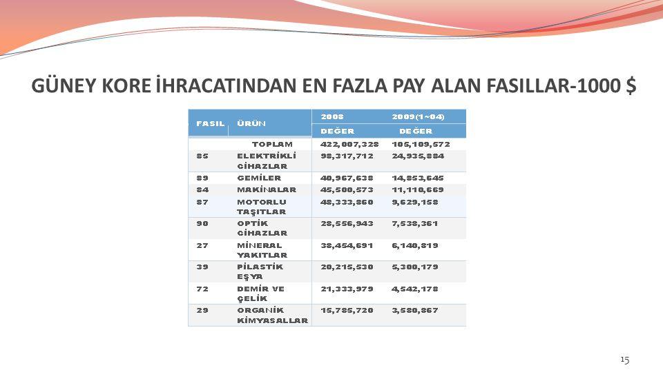 GÜNEY KORE İHRACATINDAN EN FAZLA PAY ALAN FASILLAR-1000 $ 15