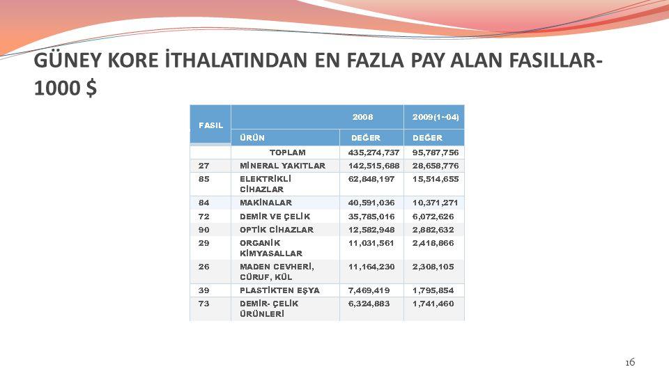 GÜNEY KORE İTHALATINDAN EN FAZLA PAY ALAN FASILLAR- 1000 $ 16