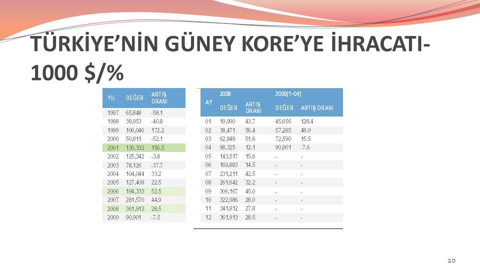 TÜRKİYE'NİN GÜNEY KORE'YE İHRACATI- 1000 $/% 20