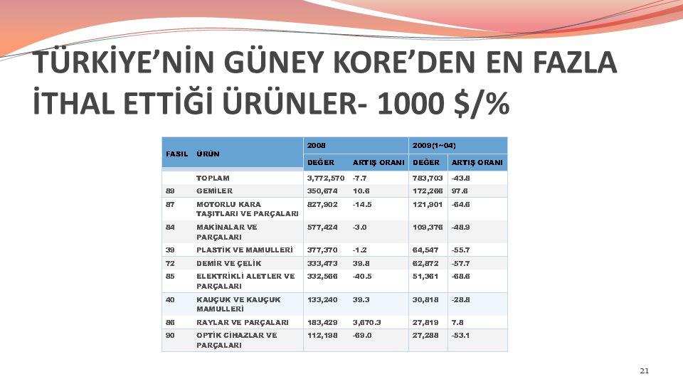 TÜRKİYE'NİN GÜNEY KORE'DEN EN FAZLA İTHAL ETTİĞİ ÜRÜNLER- 1000 $/% 21