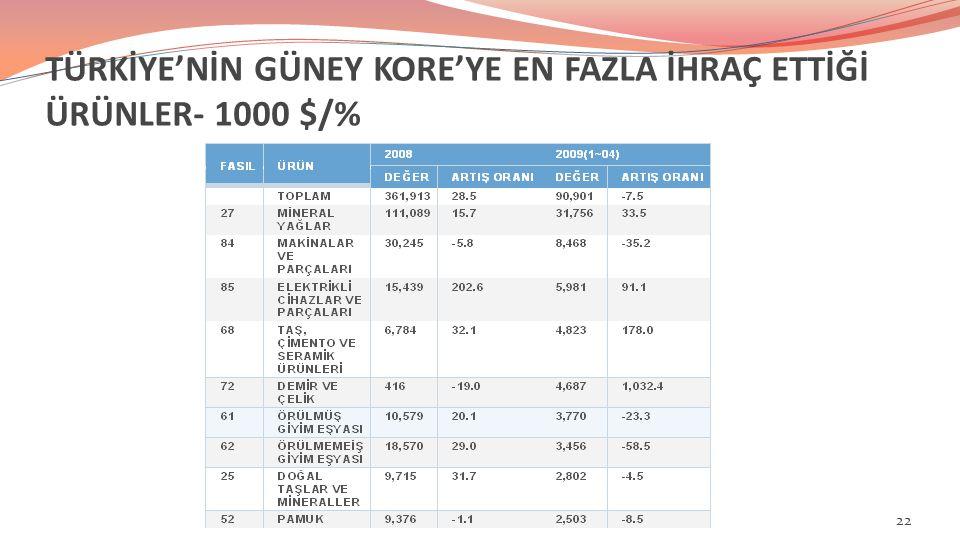TÜRKİYE'NİN GÜNEY KORE'YE EN FAZLA İHRAÇ ETTİĞİ ÜRÜNLER- 1000 $/% 22