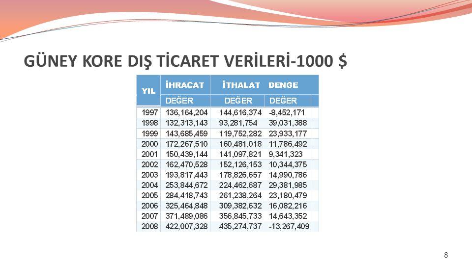TÜRKİYE'NİN GÜNEY KORE'DEN İTHALATI-1000 $/% 19