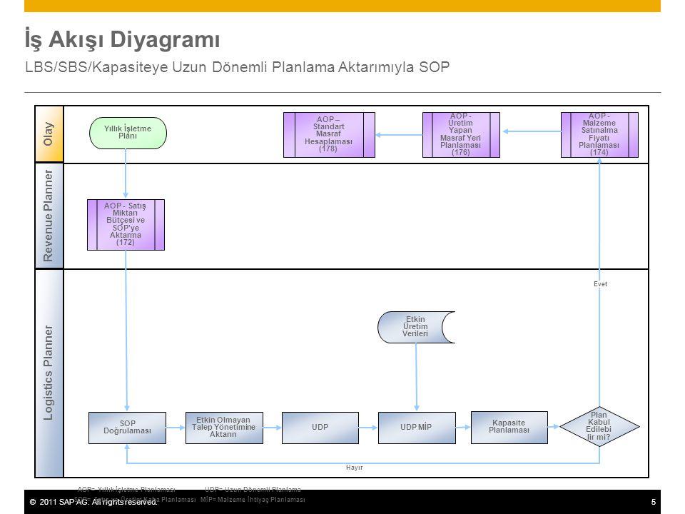 ©2011 SAP AG. All rights reserved.5 İş Akışı Diyagramı LBS/SBS/Kapasiteye Uzun Dönemli Planlama Aktarımıyla SOP Logistics Planner Olay Revenue Planner
