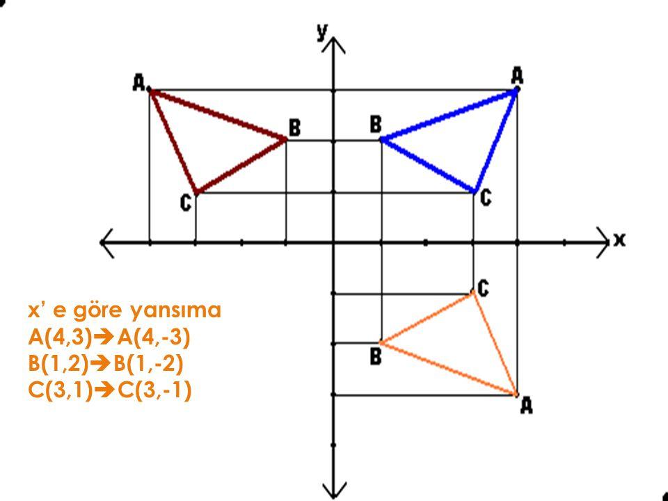 Gelelim yansıma hareketine… y'ye göre yansıma A(4,3)  A(-4,3) B(1,2)  B(-1,2) C(3,1)  C(-3,1) x' e göre yansıma A(4,3)  A(4,-3) B(1,2)  B(1,-2) C