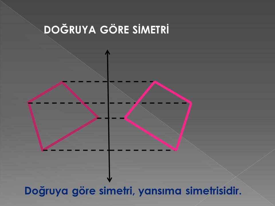 DOĞRUYA GÖRE SİMETRİ Doğruya göre simetri, yansıma simetrisidir.
