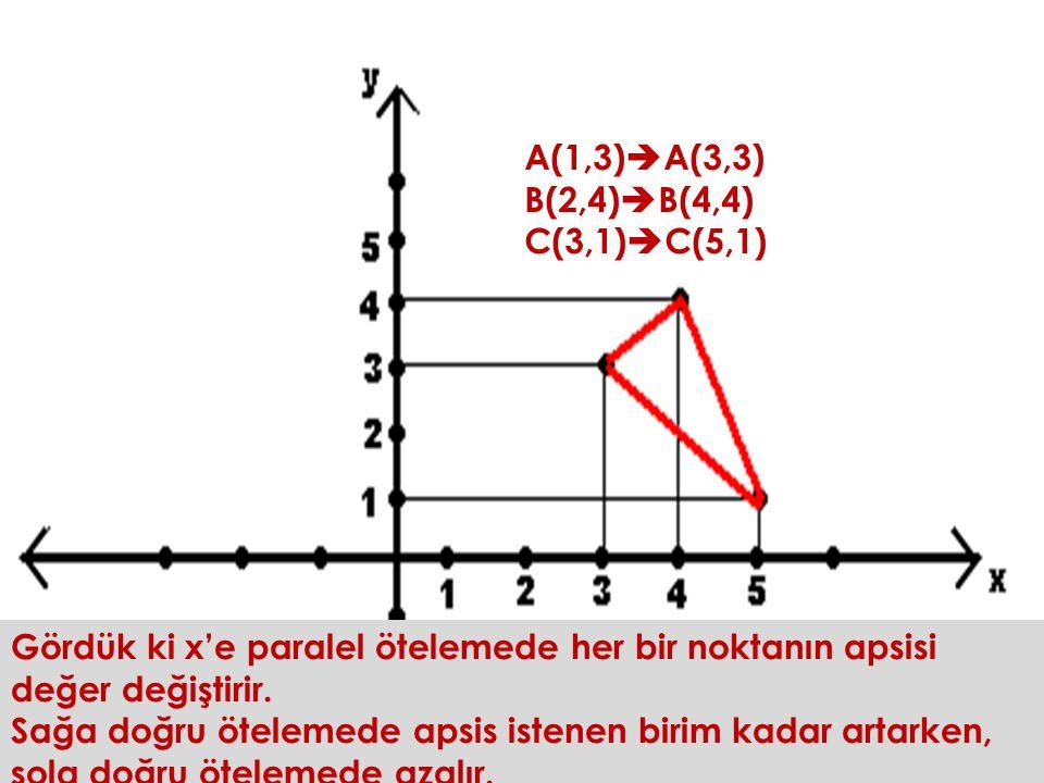 Şimdi bu ABC üçgenini x e paralel 2 birim sağa öteleyelim A(1,3) B(2,4) C(3,1) A(1,3)  A(3,3) B(2,4)  B(4,4) C(3,1)  C(5,1) Gördük ki x'e paralel ötelemede her bir noktanın apsisi değer değiştirir.
