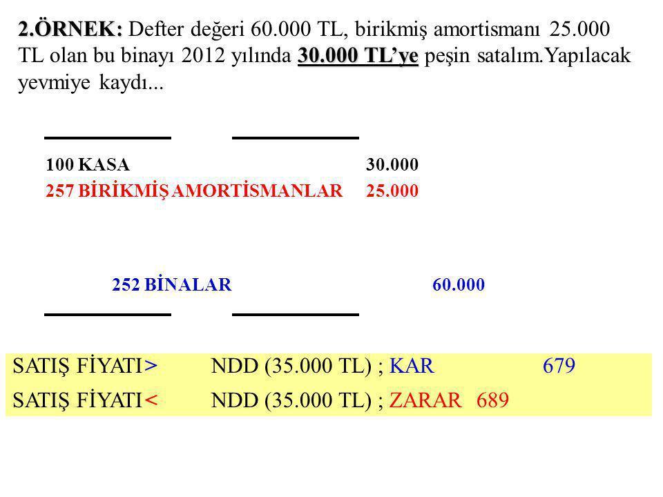 2.ÖRNEK: 30.000 TL'ye 2.ÖRNEK: Defter değeri 60.000 TL, birikmiş amortismanı 25.000 TL olan bu binayı 2012 yılında 30.000 TL'ye peşin satalım.Yapılacak yevmiye kaydı...