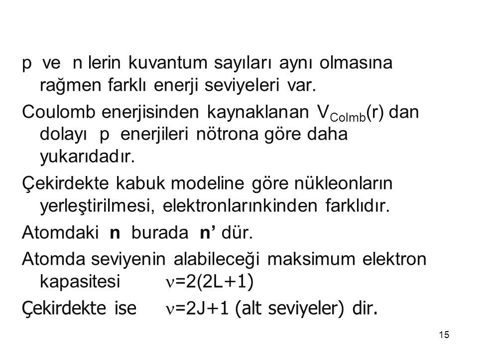 15 p ve n lerin kuvantum sayıları aynı olmasına rağmen farklı enerji seviyeleri var. Coulomb enerjisinden kaynaklanan V Colmb (r) dan dolayı p enerjil