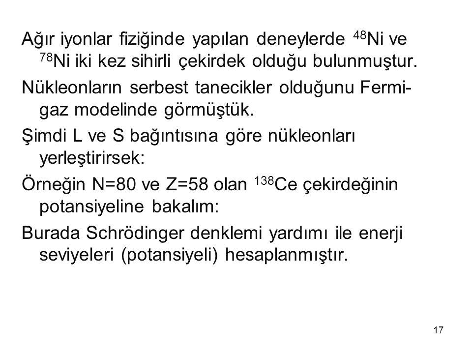 17 Ağır iyonlar fiziğinde yapılan deneylerde 48 Ni ve 78 Ni iki kez sihirli çekirdek olduğu bulunmuştur. Nükleonların serbest tanecikler olduğunu Ferm
