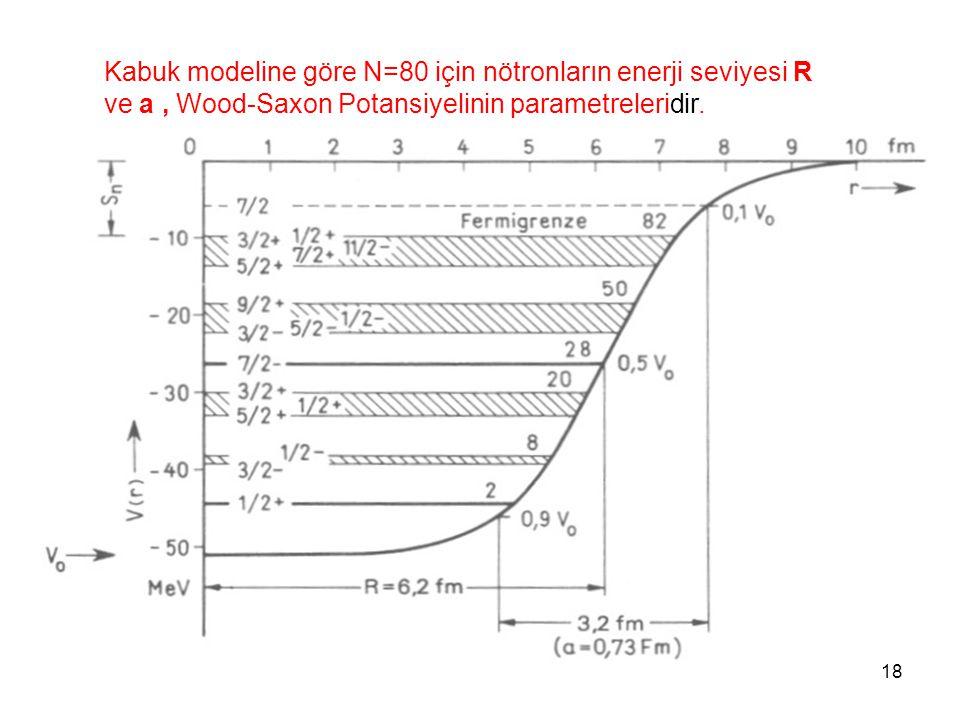 18 Kabuk modeline göre N=80 için nötronların enerji seviyesi R ve a, Wood-Saxon Potansiyelinin parametreleridir.