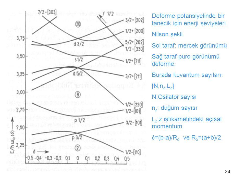 24 Deforme potansiyelinde bir tanecik için enerji seviyeleri. Nilson şekli Sol taraf: mercek görünümü Sağ taraf puro görünümü deforme. Burada kuvantum