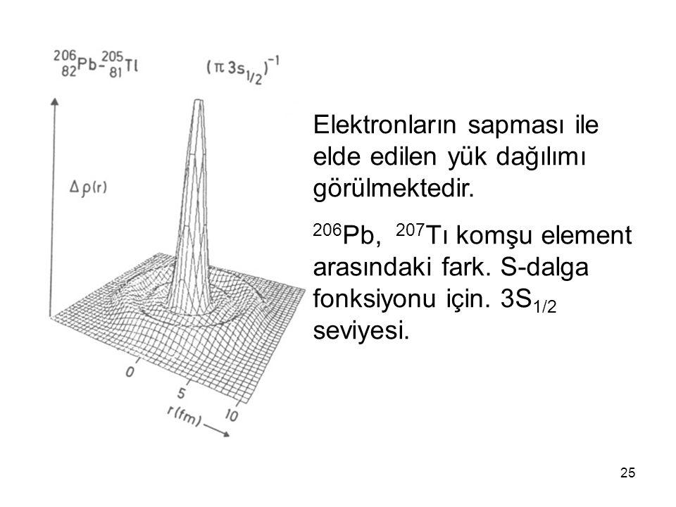 25 Elektronların sapması ile elde edilen yük dağılımı görülmektedir. 206 Pb, 207 Tı komşu element arasındaki fark. S-dalga fonksiyonu için. 3S 1/2 sev
