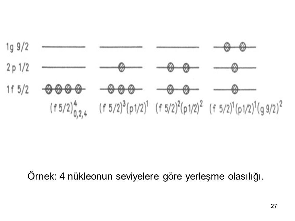 27 Örnek: 4 nükleonun seviyelere göre yerleşme olasılığı.