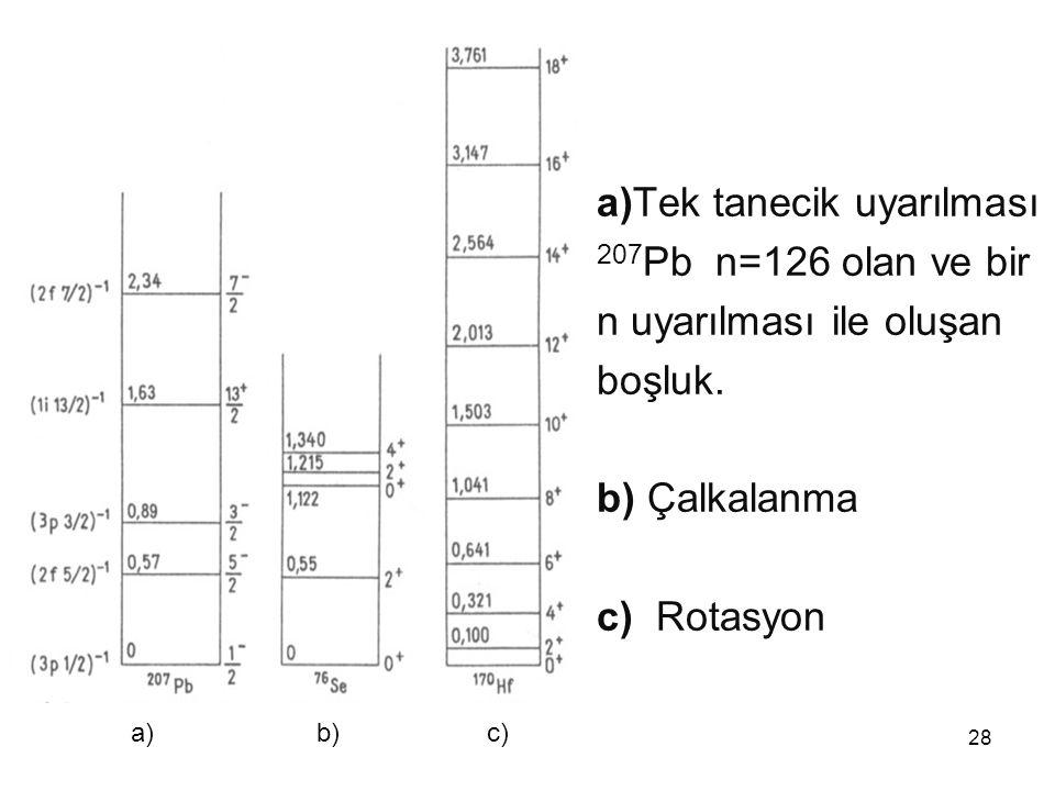 28 a)Tek tanecik uyarılması 207 Pb n=126 olan ve bir n uyarılması ile oluşan boşluk. b) Çalkalanma c) Rotasyon a) b) c)