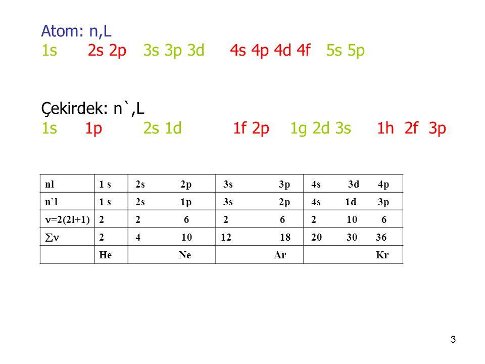 3 Atom: n,L 1s 2s 2p 3s 3p 3d 4s 4p 4d 4f 5s 5p Çekirdek: n`,L 1s 1p 2s 1d 1f 2p 1g 2d 3s 1h 2f 3p nl1 s 2s 2p 3s 3p 4s 3d 4p n`l1 s 2s 1p 3s 2p 4s 1d