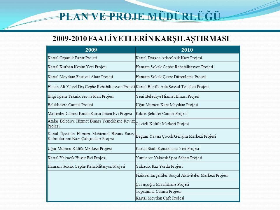 20092010 Kartal Organik Pazar ProjesiKartal Dragos Arkeolojik Kazı Projesi Kartal Kurban Kesim Yeri ProjesiHamam Sokak Cephe Rehabilitasyon Projesi Ka
