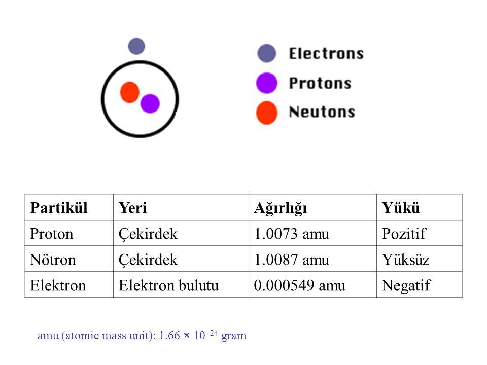 PartikülYeriAğırlığıYükü ProtonÇekirdek1.0073 amuPozitif NötronÇekirdek1.0087 amuYüksüz ElektronElektron bulutu0.000549 amuNegatif amu (atomic mass un